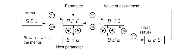 Hướng dẫn cách truy cập để cài đặt thông số Altistart 48